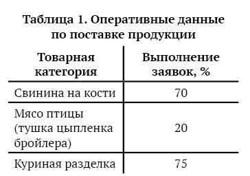 татистика за сентябрь 2016 года выполнения заявок сети по трем товарным категориям: охлажденная свинина, мясо птицы (тушка цыпленка бройлера), куриные полуфабрикаты (разделка от производителей)