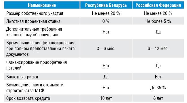 условия финансирования инвестиционных проектов банками,  Беларусь, Россия