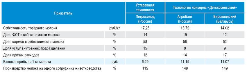 Сравнительный анализ экономических показателей производства молока