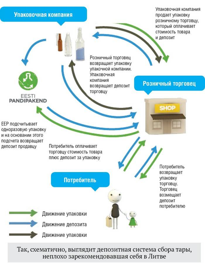 экологический сбор, полимерная упаковка, Беларусь, мусорный налог