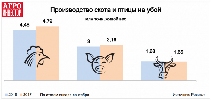 производство мяса, Россия, 2017 год