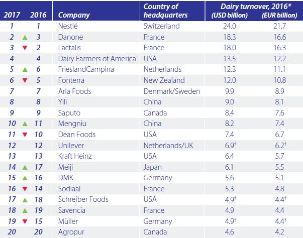 В 2016-м году выручка 20-ти крупнейших молокоперерабатывающих компаний мира снизилась на 1,5%