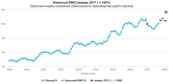 индекс себестоимости производства молока, рост, 2017 год