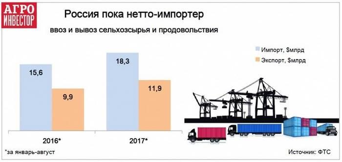 Минсельхоз, РФ, прогноз, рост экспорта, продовольствие, 2035 год
