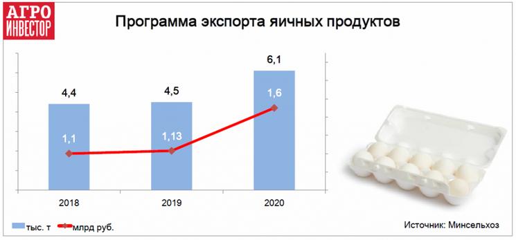 Минсельхоз, Россия, программа экспорта, продукция птицеводства