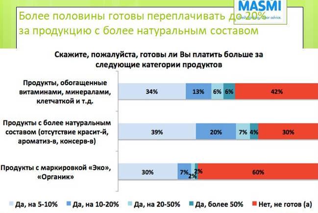 белорусы, переплата, продукты с натуральным составом, MASMI, Татьяна Лисицкая