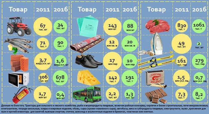 продукты, промышленные товары, Беларусь, статистика, 2011, 2016 год