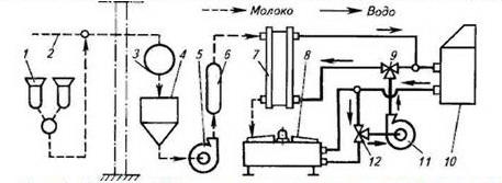 Рис. 2. Схема поточной технологической линии первичной обработки молока при.  1 - доильный аппарат; 2 - молокопровод...