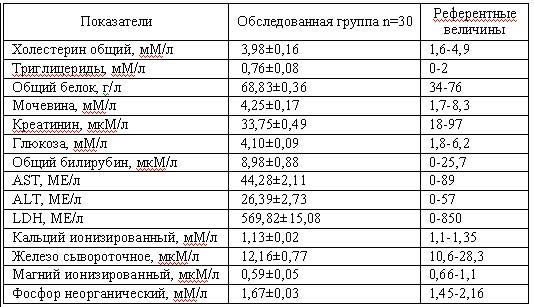 Патронаж ру - Анализ крови