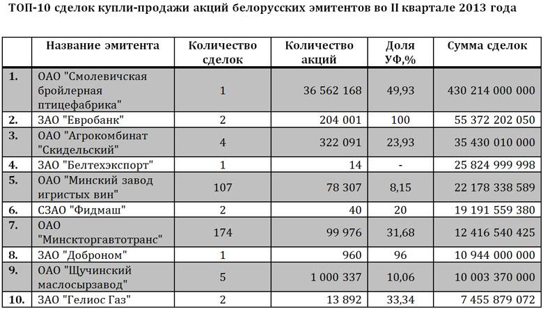 514 603 акции акционерных