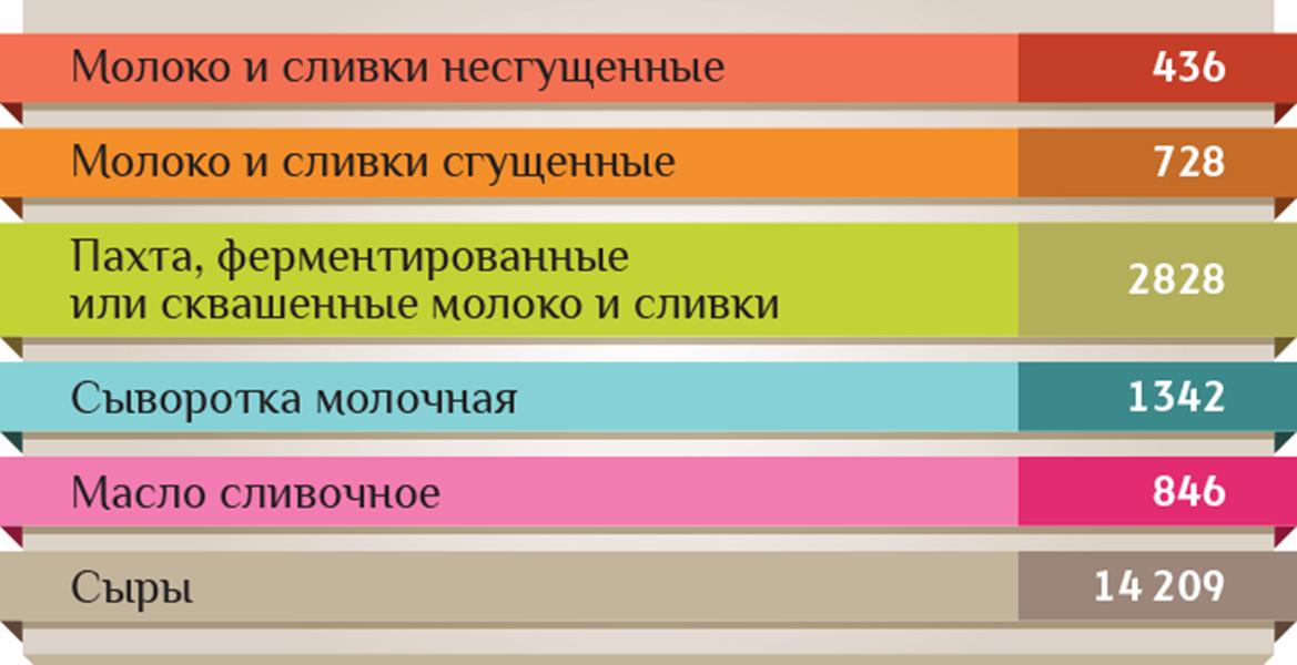 молочных продуктов Украины