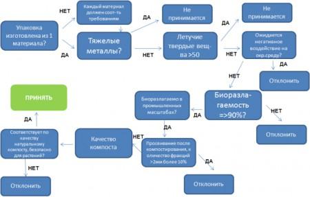 Согласно стандарту EN 13432